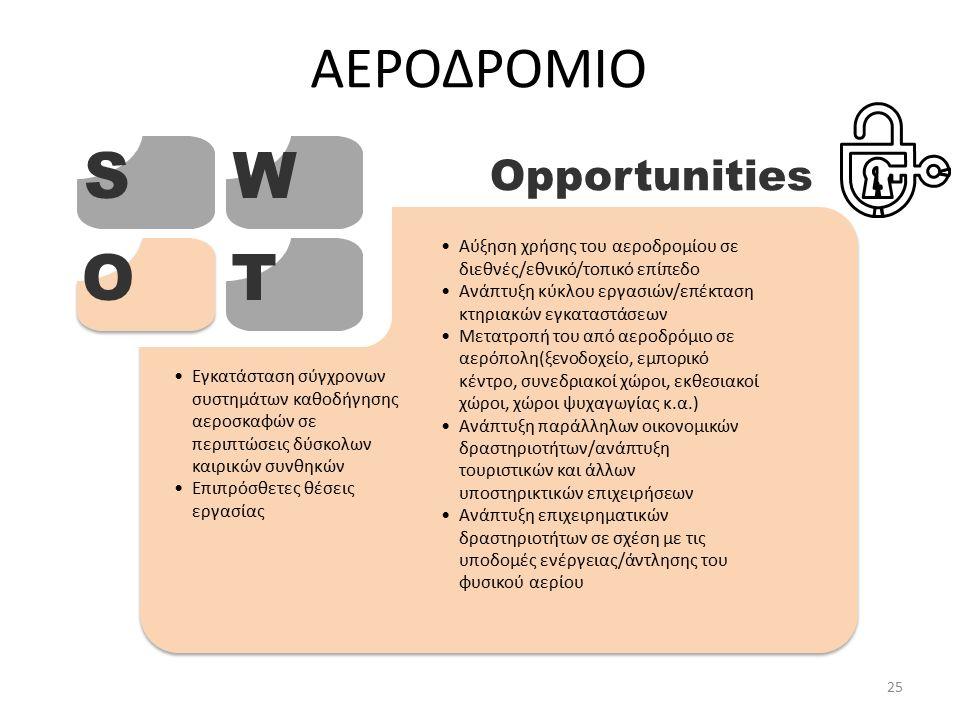 ΑΕΡΟΔΡΟΜΙΟ SW OT Opportunities Αύξηση χρήσης του αεροδρομίου σε διεθνές/εθνικό/τοπικό επίπεδο Ανάπτυξη κύκλου εργασιών/επέκταση κτηριακών εγκαταστάσεων Μετατροπή του από αεροδρόμιο σε αερόπολη(ξενοδοχείο, εμπορικό κέντρο, συνεδριακοί χώροι, εκθεσιακοί χώροι, χώροι ψυχαγωγίας κ.α.) Ανάπτυξη παράλληλων οικονομικών δραστηριοτήτων/ανάπτυξη τουριστικών και άλλων υποστηρικτικών επιχειρήσεων Ανάπτυξη επιχειρηματικών δραστηριοτήτων σε σχέση με τις υποδομές ενέργειας/άντλησης του φυσικού αερίου Εγκατάσταση σύγχρονων συστημάτων καθοδήγησης αεροσκαφών σε περιπτώσεις δύσκολων καιρικών συνθηκών Επιπρόσθετες θέσεις εργασίας 25