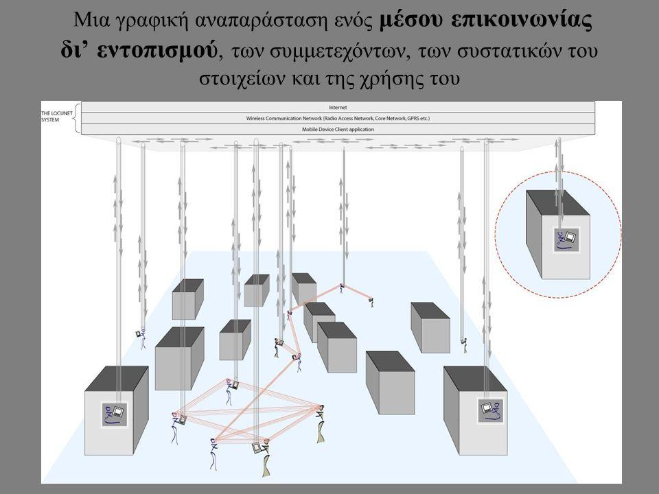 Μια γραφική αναπαράσταση ενός μέσου επικοινωνίας δι' εντοπισμού, των συμμετεχόντων, των συστατικών του στοιχείων και της χρήσης του