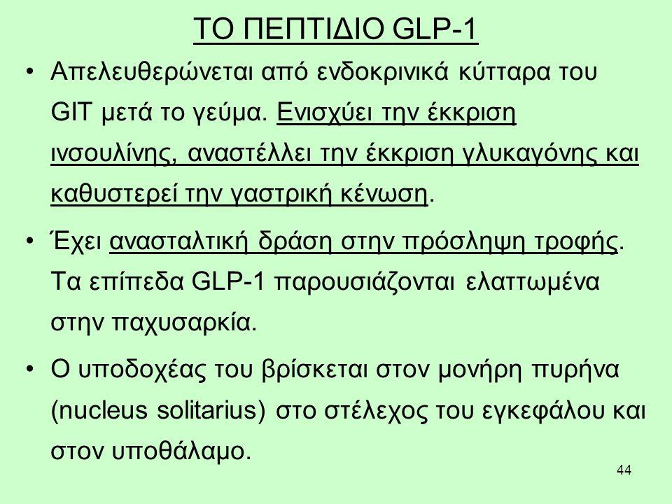 44 ΤΟ ΠΕΠΤΙΔΙΟ GLP-1 Απελευθερώνεται από ενδοκρινικά κύτταρα του GIT μετά το γεύμα. Ενισχύει την έκκριση ινσουλίνης, αναστέλλει την έκκριση γλυκαγόνης