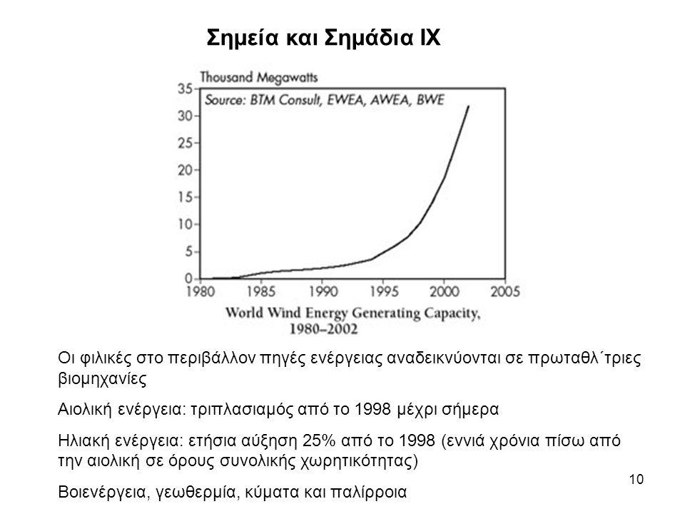 10 Σημεία και Σημάδια IX Οι φιλικές στο περιβάλλον πηγές ενέργειας αναδεικνύονται σε πρωταθλ΄τριες βιομηχανίες Αιολική ενέργεια: τριπλασιαμός από το 1998 μέχρι σήμερα Ηλιακή ενέργεια: ετήσια αύξηση 25% από το 1998 (εννιά χρόνια πίσω από την αιολική σε όρους συνολικής χωρητικότητας) Βοιενέργεια, γεωθερμία, κύματα και παλίρροια