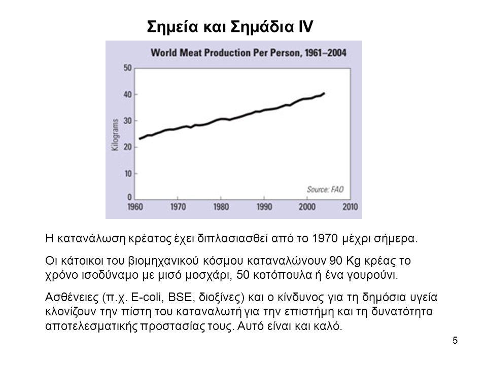 5 Σημεία και Σημάδια ΙV Η κατανάλωση κρέατος έχει διπλασιασθεί από το 1970 μέχρι σήμερα.