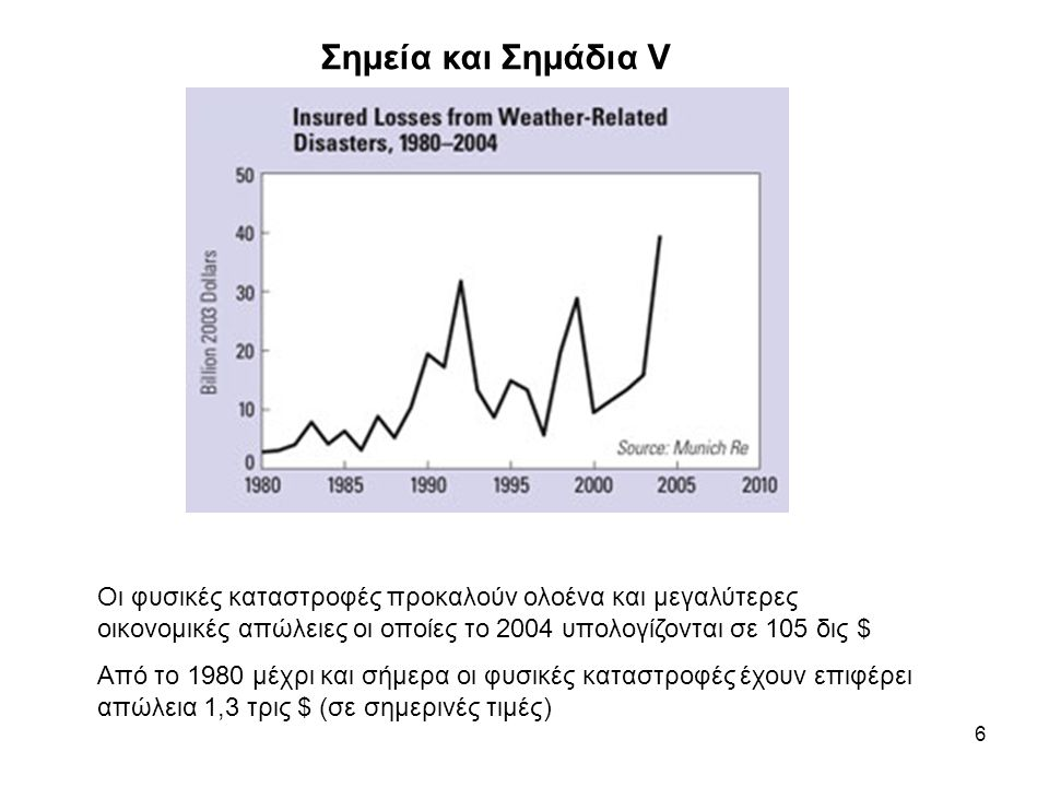 6 Σημεία και Σημάδια V Οι φυσικές καταστροφές προκαλούν ολοένα και μεγαλύτερες οικονομικές απώλειες οι οποίες το 2004 υπολογίζονται σε 105 δις $ Από το 1980 μέχρι και σήμερα οι φυσικές καταστροφές έχουν επιφέρει απώλεια 1,3 τρις $ (σε σημερινές τιμές)