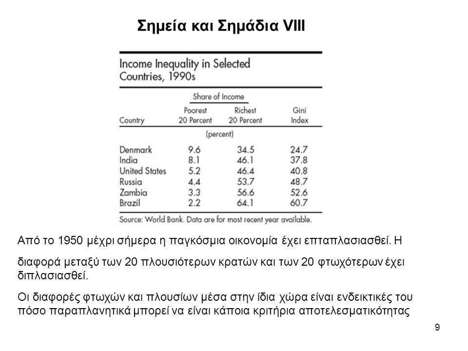 9 Σημεία και Σημάδια VIII Από το 1950 μέχρι σήμερα η παγκόσμια οικονομία έχει επταπλασιασθεί.