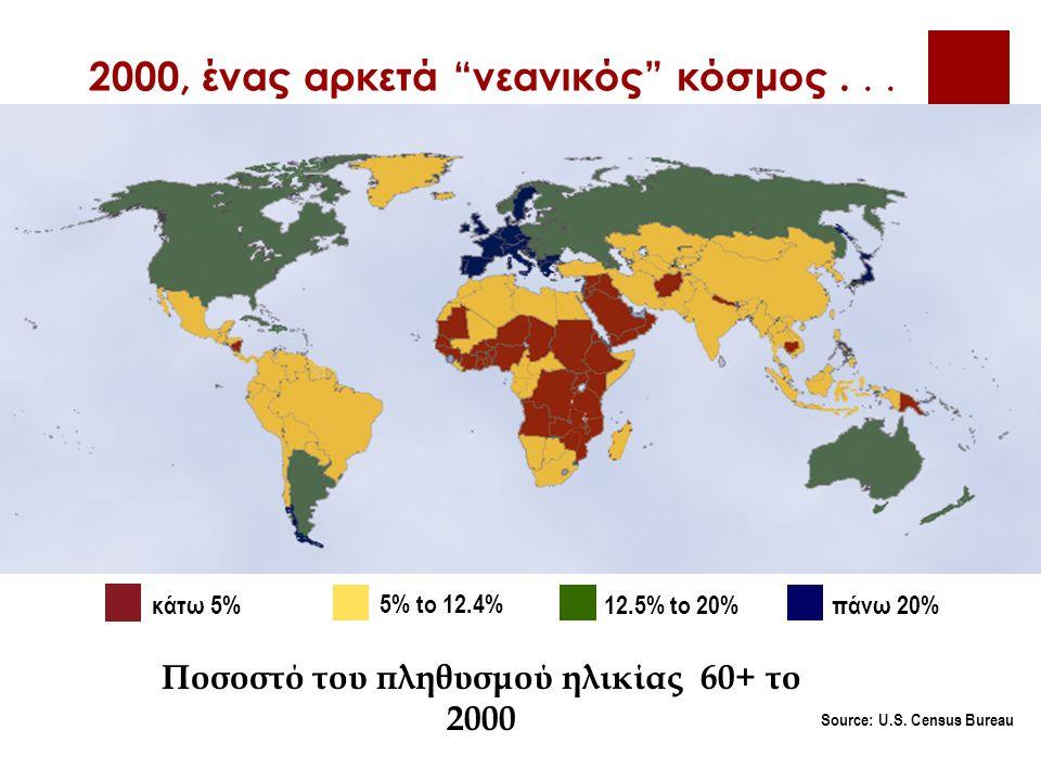 2000, ένας αρκετά νεανικός κόσμος... κάτω 5% 5% to 12.4% 12.5% to 20%πάνω 20% Source: U.S.
