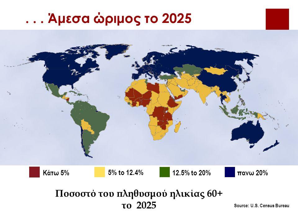 ... Άμεσα ώριμος το 2025 Source: U.S.