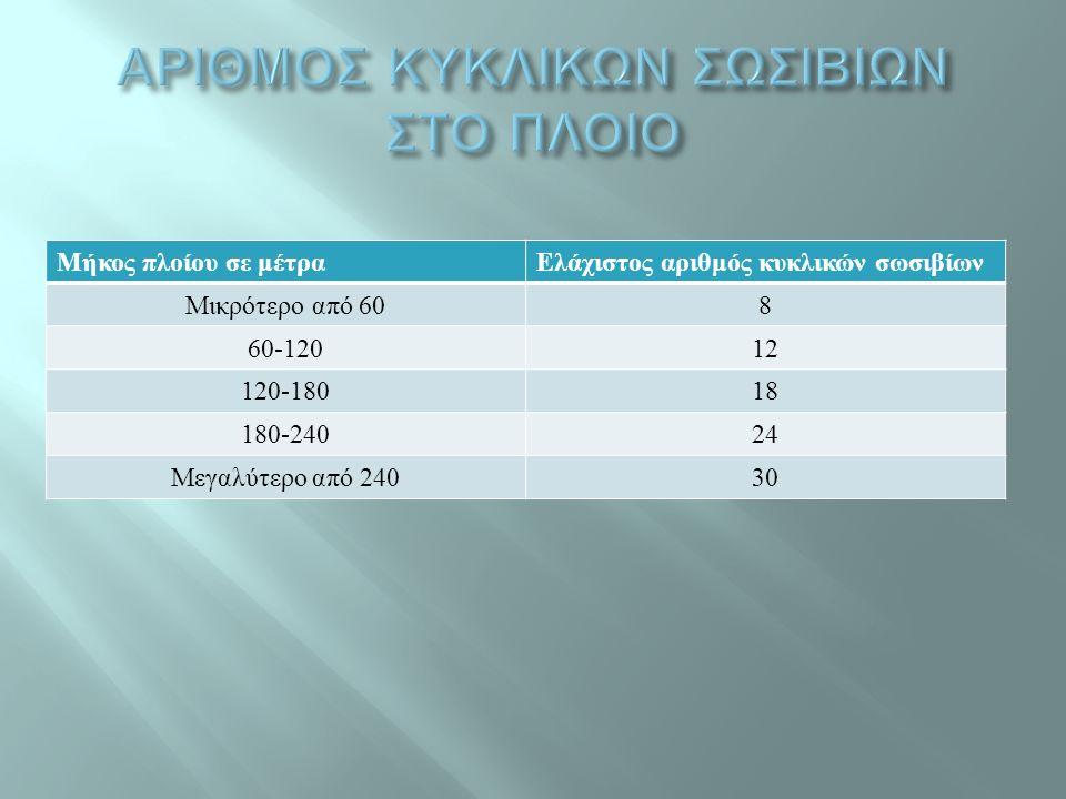 Μήκος πλοίου σε μέτραΕλάχιστος αριθμός κυκλικών σωσιβίων Μικρότερο από 608 60-12012 120-18018 180-24024 Μεγαλύτερο από 24030