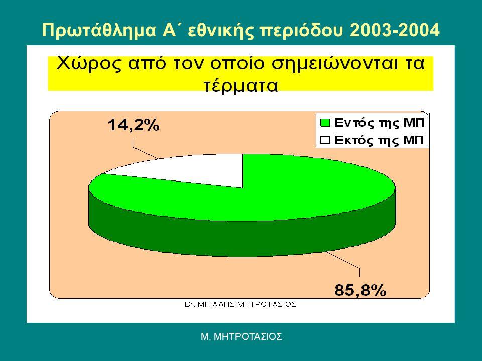 Πρωτάθλημα Α΄ εθνικής περιόδου 2003-2004 Μ. ΜΗΤΡΟΤΑΣΙΟΣ