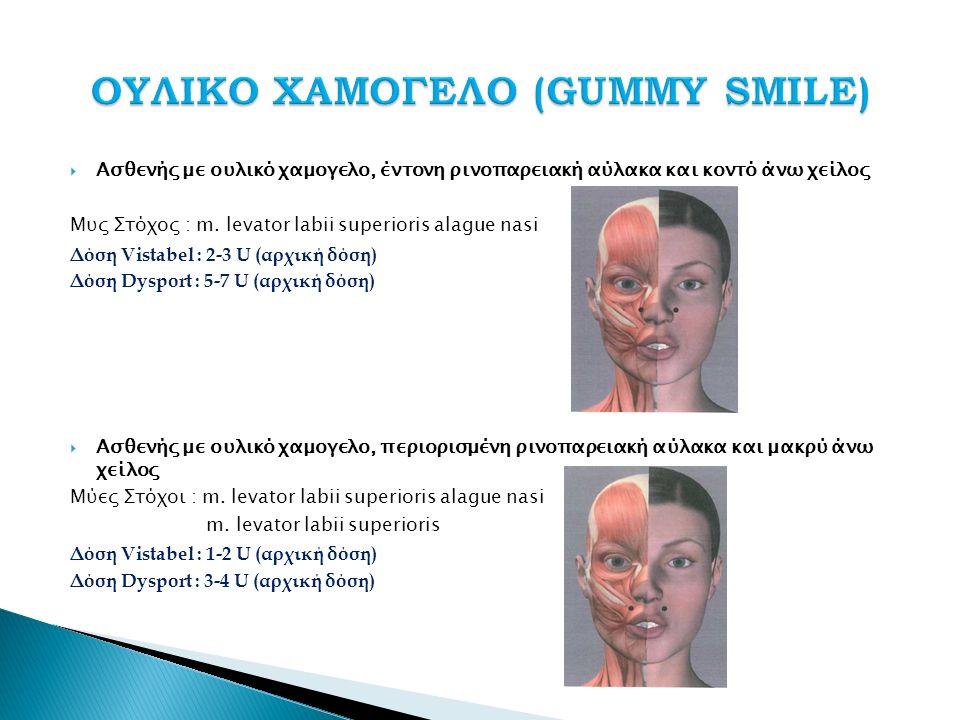  Ασθενής με ουλικό χαμογελο, έντονη ρινοπαρειακή αύλακα και κοντό άνω χείλος Μυς Στόχος : m.