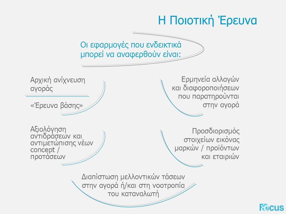 Η Ποιοτική Έρευνα Οι εφαρμογές που ενδεικτικά μπορεί να αναφερθούν είναι: Αρχική ανίχνευση αγοράς «Έρευνα βάσης» Αξιολόγηση αντιδράσεων και αντιμετώπισης νέων concept / προτάσεων Ερμηνεία αλλαγών και διαφοροποιήσεων που παρατηρούνται στην αγορά Προσδιορισμός στοιχείων εικόνας μαρκών / προϊόντων και εταιριών Διαπίστωση μελλοντικών τάσεων στην αγορά ή/και στη νοοτροπία του καταναλωτή