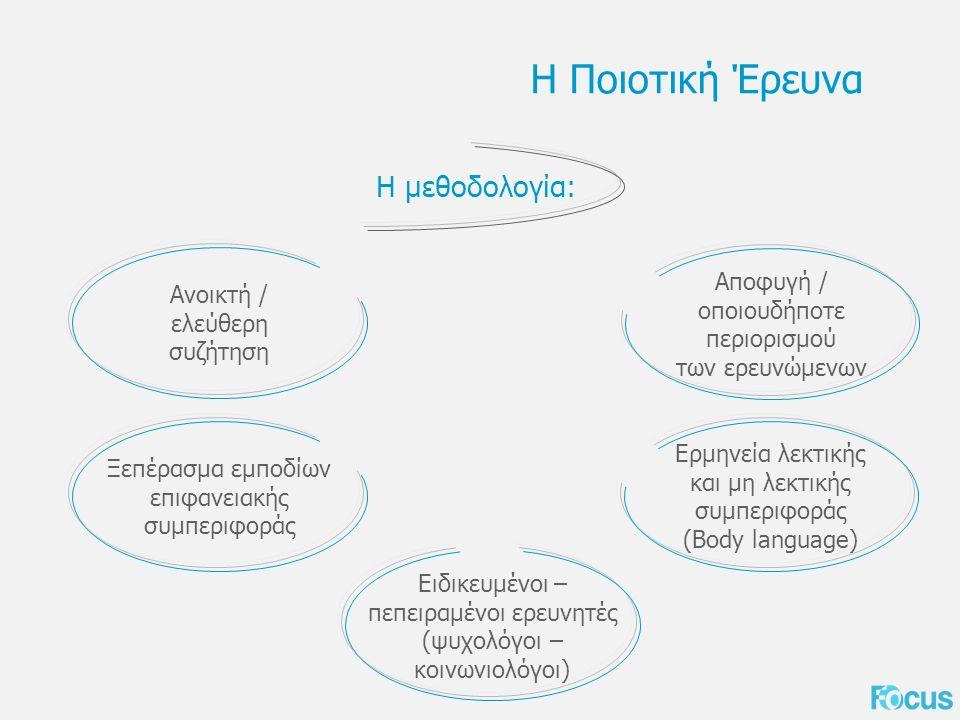 Η Ποιοτική Έρευνα Η μεθοδολογία: Ανοικτή / ελεύθερη συζήτηση Ξεπέρασμα εμποδίων επιφανειακής συμπεριφοράς Αποφυγή / οποιουδήποτε περιορισμού των ερευνώμενων Ερμηνεία λεκτικής και μη λεκτικής συμπεριφοράς (Body language) Ειδικευμένοι – πεπειραμένοι ερευνητές (ψυχολόγοι – κοινωνιολόγοι)