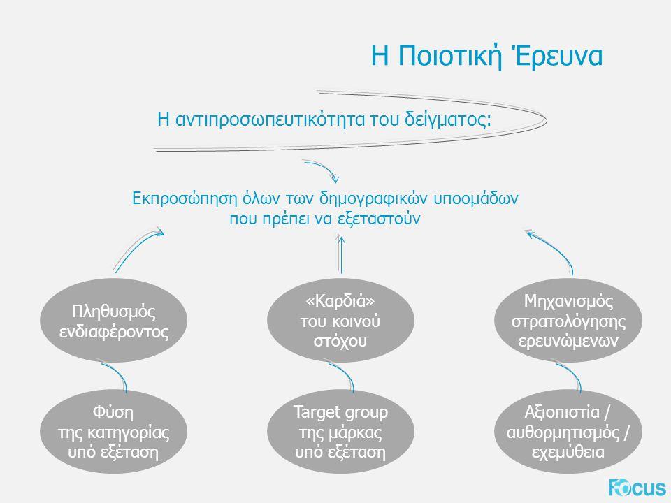 Η Ποιοτική Έρευνα Η αντιπροσωπευτικότητα του δείγματος: Εκπροσώπηση όλων των δημογραφικών υποομάδων που πρέπει να εξεταστούν Πληθυσμός ενδιαφέροντος Φύση της κατηγορίας υπό εξέταση «Καρδιά» του κοινού στόχου Target group της μάρκας υπό εξέταση Μηχανισμός στρατολόγησης ερευνώμενων Αξιοπιστία / αυθορμητισμός / εχεμύθεια