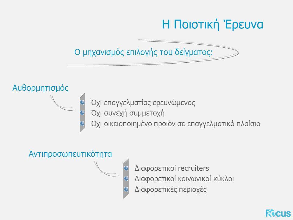 Η Ποιοτική Έρευνα Ο μηχανισμός επιλογής του δείγματος: Όχι επαγγελματίας ερευνώμενος Όχι συνεχή συμμετοχή Όχι οικειοποιημένο προϊόν σε επαγγελματικό πλαίσιο Αυθορμητισμός Διαφορετικοί recruiters Διαφορετικοί κοινωνικοί κύκλοι Διαφορετικές περιοχές Αντιπροσωπευτικότητα