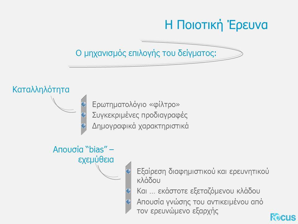 Η Ποιοτική Έρευνα Ο μηχανισμός επιλογής του δείγματος: Ερωτηματολόγιο «φίλτρο» Συγκεκριμένες προδιαγραφές Δημογραφικά χαρακτηριστικά Καταλληλότητα Εξαίρεση διαφημιστικού και ερευνητικού κλάδου Και … εκάστοτε εξεταζόμενου κλάδου Απουσία γνώσης του αντικειμένου από τον ερευνώμενο εξαρχής Απουσία bias – εχεμύθεια