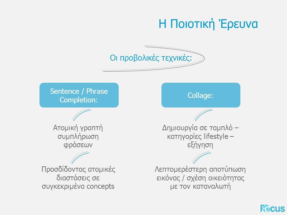 Η Ποιοτική Έρευνα Οι προβολικές τεχνικές: Sentence / Phrase Completion: Ατομική γραπτή συμπλήρωση φράσεων Προσδίδοντας ατομικές διαστάσεις σε συγκεκριμένα concepts Collage: Δημιουργία σε ταμπλό – κατηγορίες lifestyle – εξήγηση Λεπτομερέστερη αποτύπωση εικόνας / σχέση οικειότητας με τον καταναλωτή