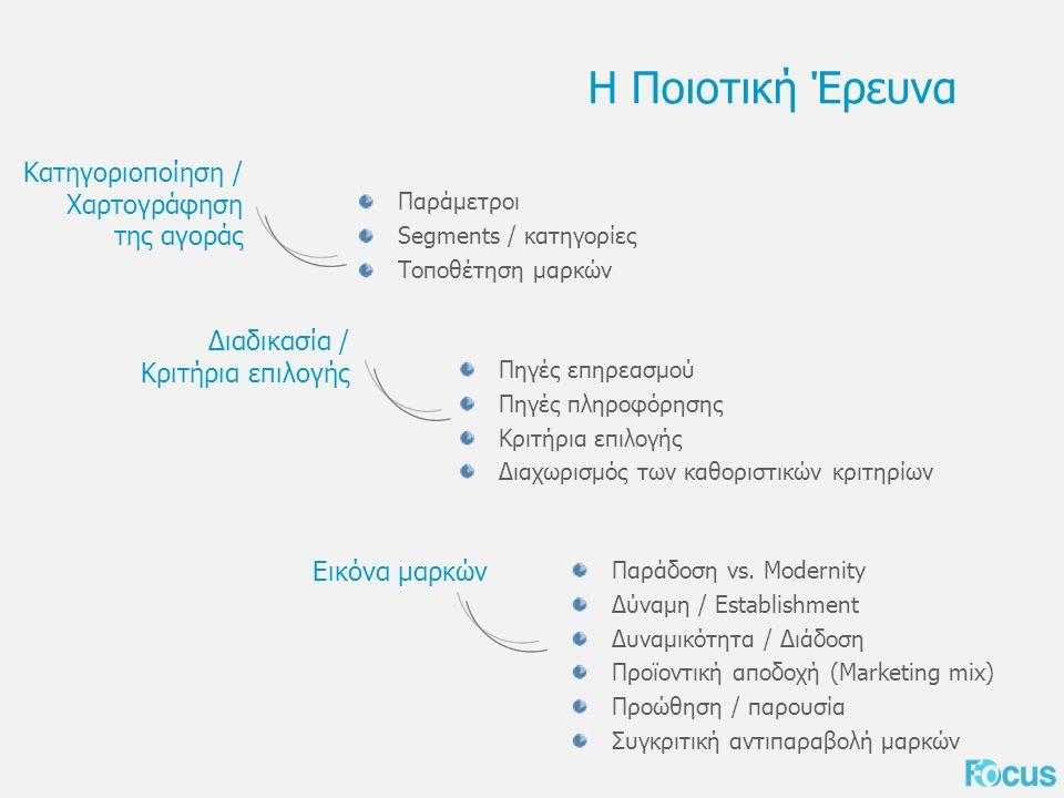 Η Ποιοτική Έρευνα Παράμετροι Segments / κατηγορίες Τοποθέτηση μαρκών Κατηγοριοποίηση / Χαρτογράφηση της αγοράς Πηγές επηρεασμού Πηγές πληροφόρησης Κριτήρια επιλογής Διαχωρισμός των καθοριστικών κριτηρίων Διαδικασία / Κριτήρια επιλογής Παράδοση vs.