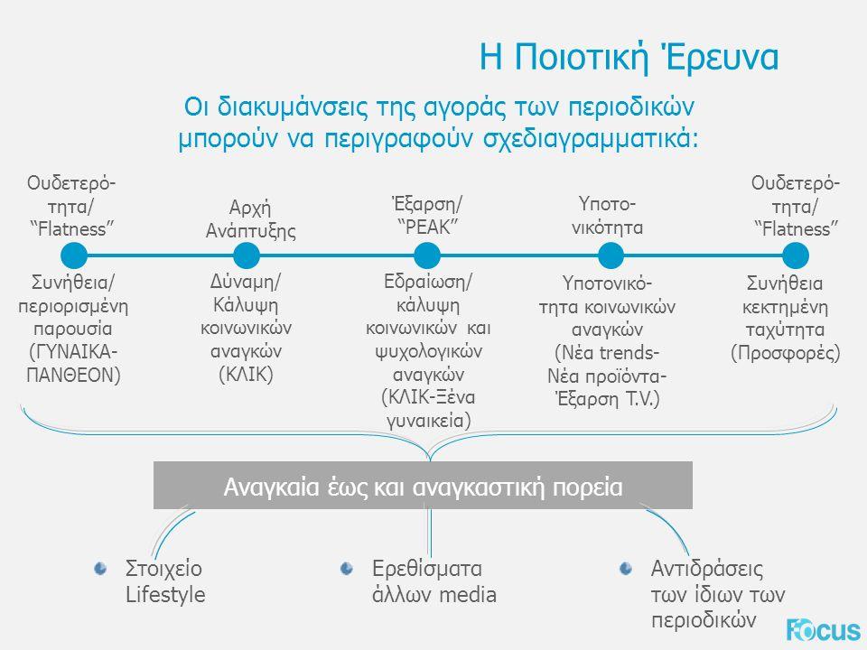 Στοιχείο Lifestyle Η Ποιοτική Έρευνα Οι διακυμάνσεις της αγοράς των περιοδικών μπορούν να περιγραφούν σχεδιαγραμματικά: Ουδετερό- τητα/ Flatness Συνήθεια/ περιορισμένη παρουσία (ΓΥΝΑΙΚΑ- ΠΑΝΘΕΟΝ) Αρχή Ανάπτυξης Δύναμη/ Κάλυψη κοινωνικών αναγκών (ΚΛΙΚ) Έξαρση/ PEAK Εδραίωση/ κάλυψη κοινωνικών και ψυχολογικών αναγκών (ΚΛΙΚ-Ξένα γυναικεία) Υποτο- νικότητα Υποτονικό- τητα κοινωνικών αναγκών (Νέα trends- Νέα προϊόντα- Έξαρση T.V.) Συνήθεια κεκτημένη ταχύτητα (Προσφορές) Ουδετερό- τητα/ Flatness Αναγκαία έως και αναγκαστική πορεία Ερεθίσματα άλλων media Αντιδράσεις των ίδιων των περιοδικών