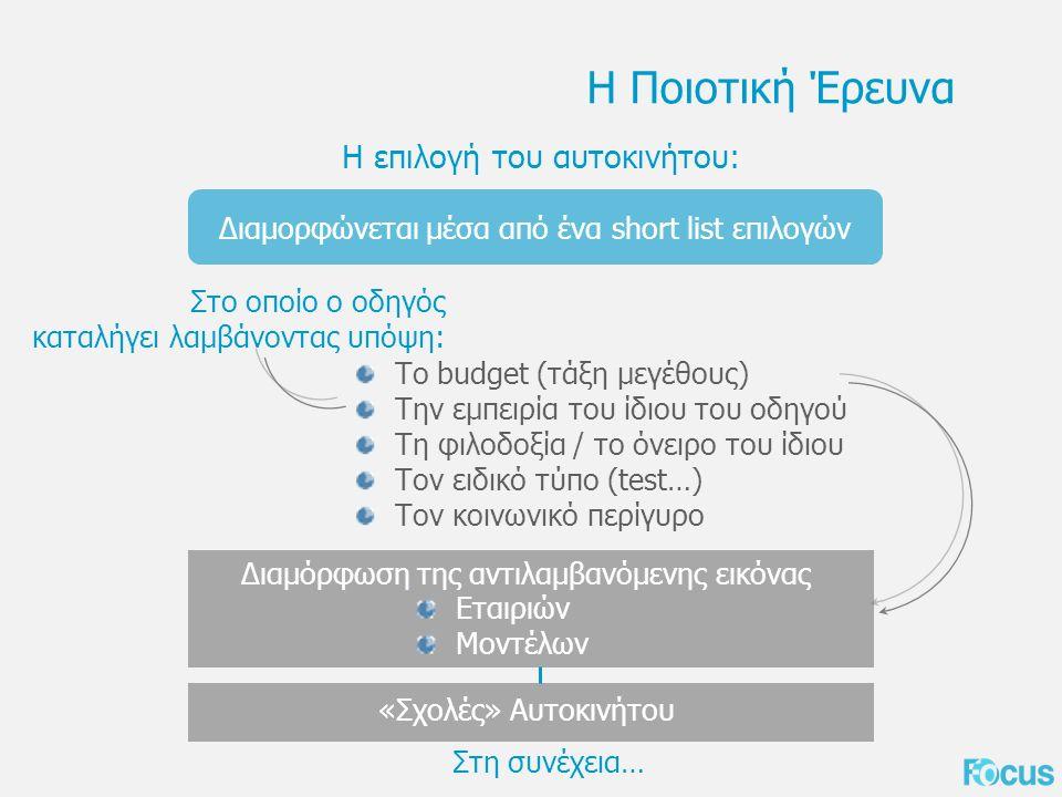 Η Ποιοτική Έρευνα Η επιλογή του αυτοκινήτου: Διαμορφώνεται μέσα από ένα short list επιλογών Το budget (τάξη μεγέθους) Την εμπειρία του ίδιου του οδηγού Τη φιλοδοξία / το όνειρο του ίδιου Τον ειδικό τύπο (test…) Τον κοινωνικό περίγυρο Στο οποίο ο οδηγός καταλήγει λαμβάνοντας υπόψη: Διαμόρφωση της αντιλαμβανόμενης εικόνας Εταιριών Μοντέλων «Σχολές» Αυτοκινήτου Στη συνέχεια…