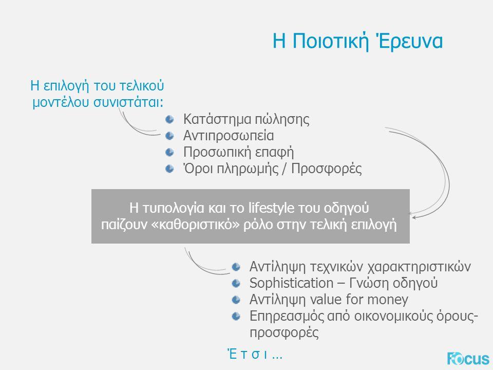 Η Ποιοτική Έρευνα Κατάστημα πώλησης Αντιπροσωπεία Προσωπική επαφή Όροι πληρωμής / Προσφορές Η επιλογή του τελικού μοντέλου συνιστάται: Η τυπολογία και το lifestyle του οδηγού παίζουν «καθοριστικό» ρόλο στην τελική επιλογή Αντίληψη τεχνικών χαρακτηριστικών Sophistication – Γνώση οδηγού Αντίληψη value for money Επηρεασμός από οικονομικούς όρους- προσφορές Έ τ σ ι …