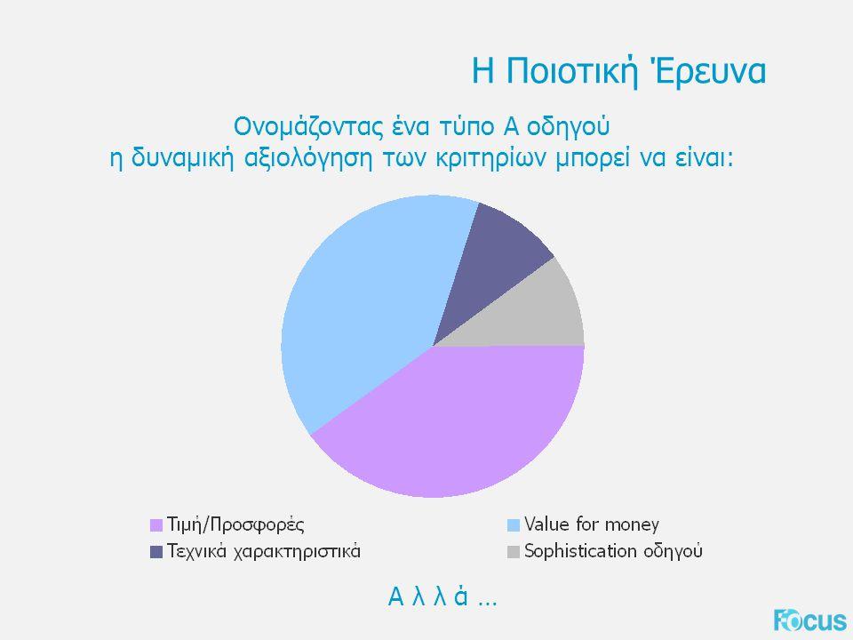 Η Ποιοτική Έρευνα Ονομάζοντας ένα τύπο Α οδηγού η δυναμική αξιολόγηση των κριτηρίων μπορεί να είναι: Α λ λ ά …