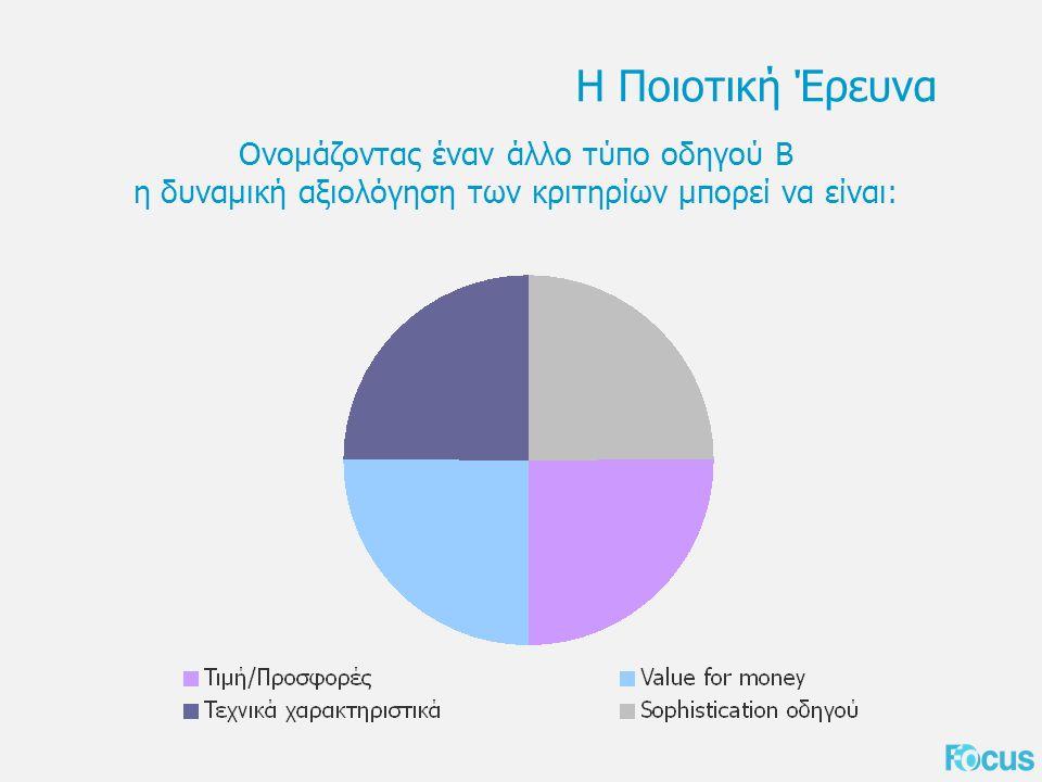 Η Ποιοτική Έρευνα Ονομάζοντας έναν άλλο τύπο οδηγού Β η δυναμική αξιολόγηση των κριτηρίων μπορεί να είναι: