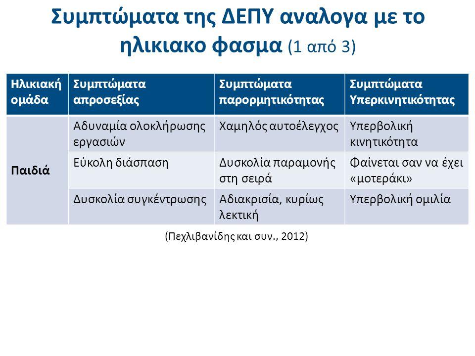 Συμπτώματα της ΔΕΠΥ αναλογα με το ηλικιακο φασμα (1 από 3) Ηλικιακή ομάδα Συμπτώματα απροσεξίας Συμπτώματα παρορμητικότητας Συμπτώματα Υπερκινητικότητ
