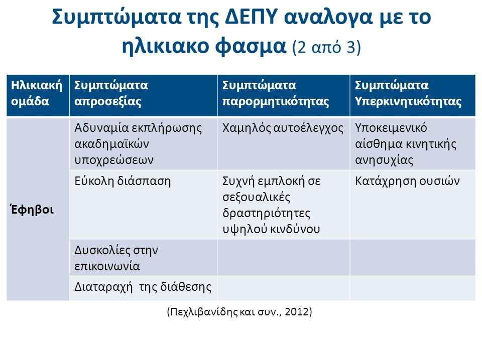 Συμπτώματα της ΔΕΠΥ αναλογα με το ηλικιακο φασμα (2 από 3) Ηλικιακή ομάδα Συμπτώματα απροσεξίας Συμπτώματα παρορμητικότητας Συμπτώματα Υπερκινητικότητ
