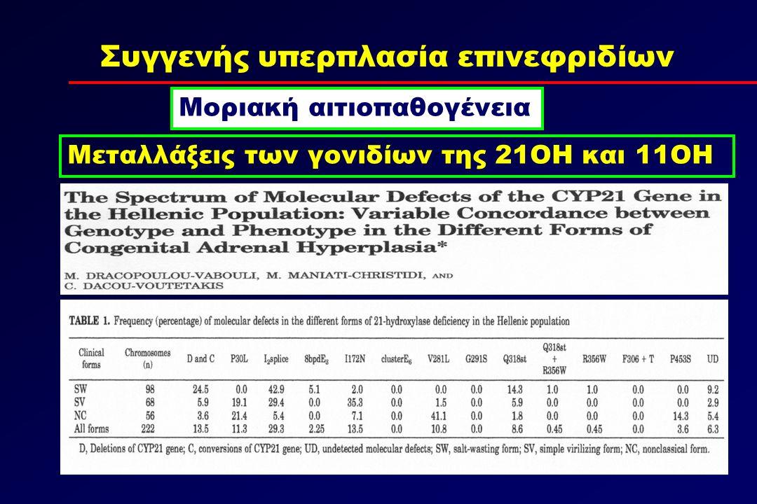 Συγγενής υπερπλασία επινεφριδίων Μοριακή αιτιοπαθογένεια Μεταλλάξεις των γονιδίων της 21ΟΗ και 11ΟΗ