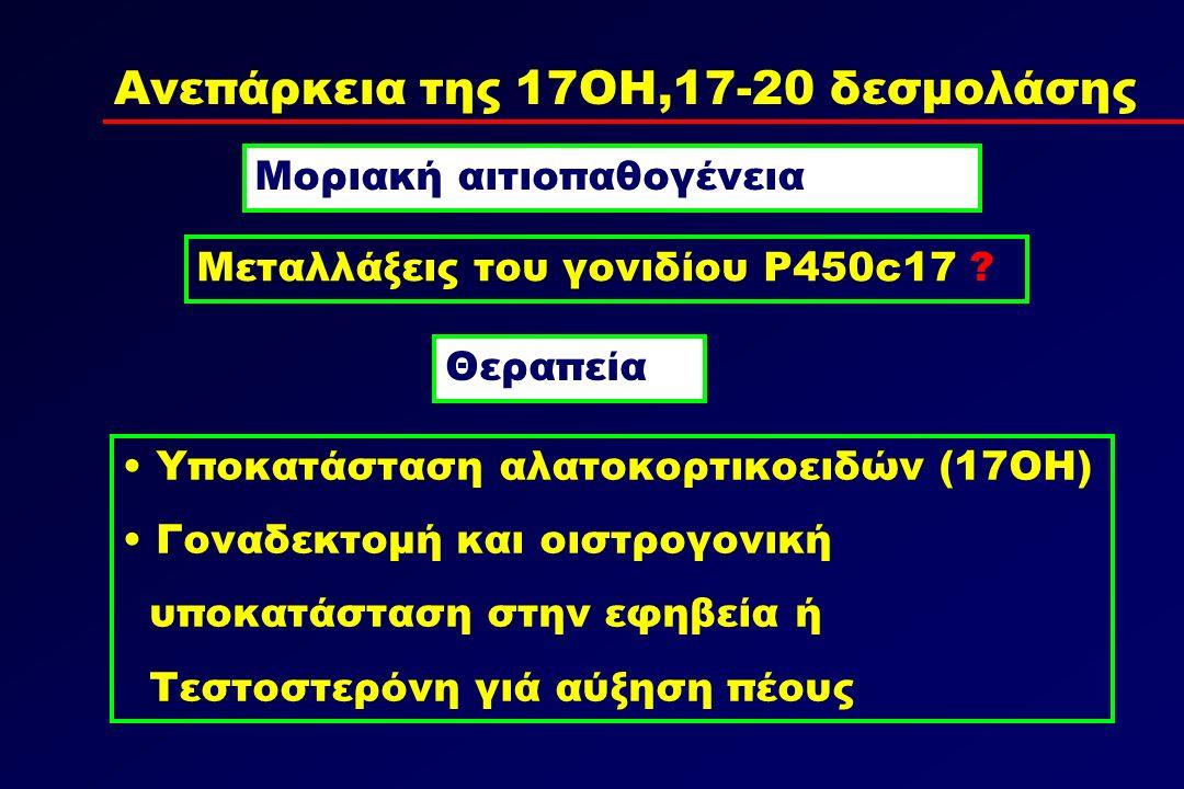 Ανεπάρκεια της 17ΟΗ,17-20 δεσμολάσης Θεραπεία Υποκατάσταση αλατοκορτικοειδών (17OH) Γοναδεκτομή και οιστρογονική υποκατάσταση στην εφηβεία ή Τεστοστερόνη γιά αύξηση πέους Μοριακή αιτιοπαθογένεια Μεταλλάξεις του γονιδίου P450c17
