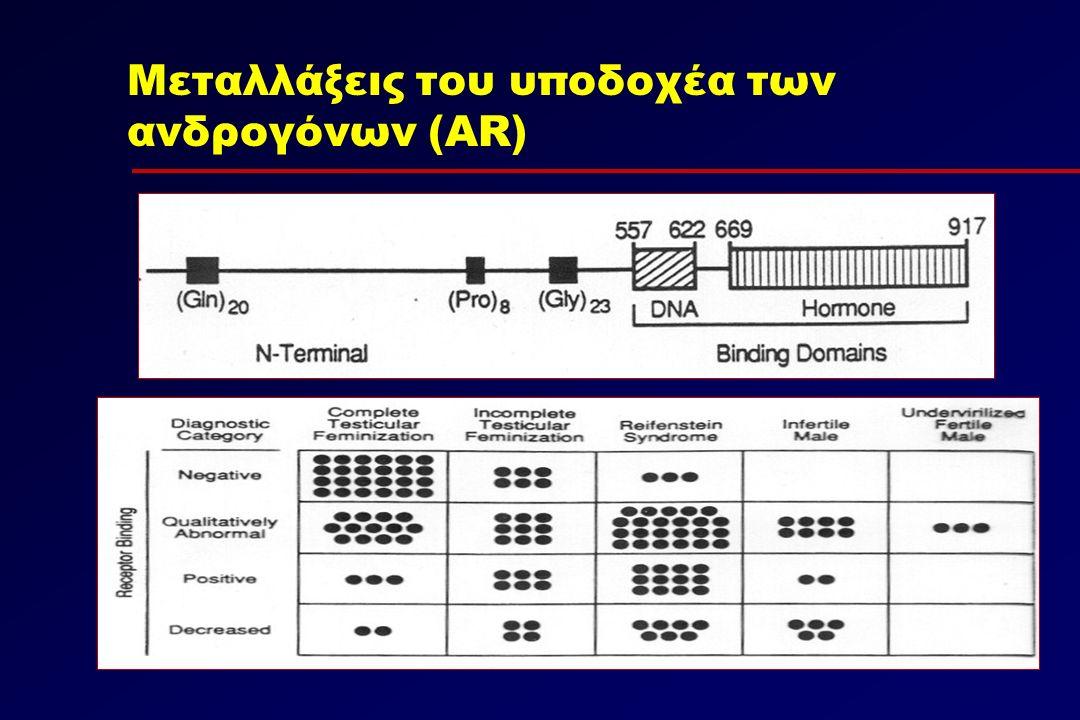 Μεταλλάξεις του υποδοχέα των ανδρογόνων (AR)