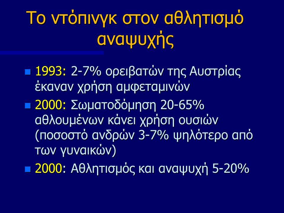 Το ντόπινγκ στον αθλητισμό αναψυχής 1993: 2-7% ορειβατών της Αυστρίας έκαναν χρήση αμφεταμινών 1993: 2-7% ορειβατών της Αυστρίας έκαναν χρήση αμφεταμινών 2000: Σωματοδόμηση 20-65% αθλουμένων κάνει χρήση ουσιών (ποσοστό ανδρών 3-7% ψηλότερο από των γυναικών) 2000: Σωματοδόμηση 20-65% αθλουμένων κάνει χρήση ουσιών (ποσοστό ανδρών 3-7% ψηλότερο από των γυναικών) 2000: Αθλητισμός και αναψυχή 5-20% 2000: Αθλητισμός και αναψυχή 5-20%
