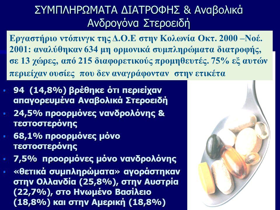 ΣΥΜΠΛΗΡΩΜΑΤΑ ΔΙΑΤΡΟΦΗΣ & Αναβολικά Ανδρογόνα Στεροειδή  94 (14,8%) βρέθηκε ότι περιείχαν απαγορευμένα Αναβολικά Στεροειδή  24,5% προορμόνες νανδρολόνης & τεστοστερόνης  68,1% προορμόνες μόνο τεστοστερόνης  7,5% προορμόνες μόνο νανδρολόνης  «θετικά συμπληρώματα» αγοράστηκαν στην Ολλανδία (25,8%), στην Αυστρία (22,7%), στο Ηνωμένο Βασίλειο (18,8%) και στην Αμερική (18,8%) Εργαστήριο ντόπινγκ της Δ.Ο.Ε στην Κολωνία Οκτ.