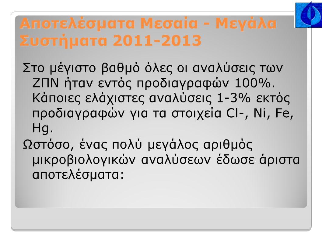 Αποτελέσματα Μεσαία - Μεγάλα Συστήματα 2011-2013 Στο μέγιστο βαθμό όλες οι αναλύσεις των ΖΠΝ ήταν εντός προδιαγραφών 100%.