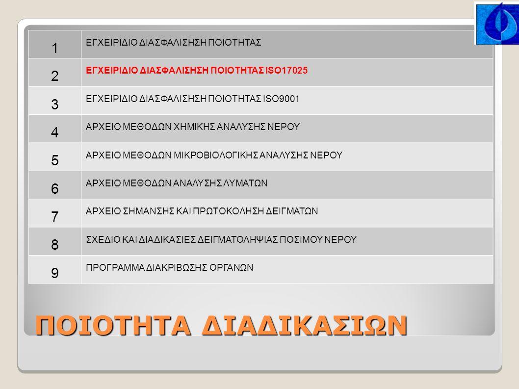ΠΟΙΟΤΗΤΑ ΔΙΑΔΙΚΑΣΙΩΝ 1 ΕΓΧΕΙΡΙΔΙΟ ΔΙΑΣΦΑΛΙΣΗΣΗ ΠΟΙΟΤΗΤΑΣ 2 ΕΓΧΕΙΡΙΔΙΟ ΔΙΑΣΦΑΛΙΣΗΣΗ ΠΟΙΟΤΗΤΑΣ ISO17025 3 ΕΓΧΕΙΡΙΔΙΟ ΔΙΑΣΦΑΛΙΣΗΣΗ ΠΟΙΟΤΗΤΑΣ ISO9001 4 ΑΡΧΕΙΟ ΜΕΘΟΔΩΝ ΧΗΜΙΚΗΣ ΑΝΑΛΥΣΗΣ ΝΕΡΟΥ 5 ΑΡΧΕΙΟ ΜΕΘΟΔΩΝ ΜΙΚΡΟΒΙΟΛΟΓΙΚΗΣ ΑΝΑΛΥΣΗΣ ΝΕΡΟΥ 6 ΑΡΧΕΙΟ ΜΕΘΟΔΩΝ ΑΝΑΛΥΣΗΣ ΛΥΜΑΤΩΝ 7 ΑΡΧΕΙΟ ΣΗΜΑΝΣΗΣ ΚΑΙ ΠΡΩΤΟΚΟΛΗΣΗ ΔΕΙΓΜΑΤΩΝ 8 ΣΧΕΔΙΟ ΚΑΙ ΔΙΑΔΙΚΑΣΙΕΣ ΔΕΙΓΜΑΤΟΛΗΨΙΑΣ ΠΟΣΙΜΟΥ ΝΕΡΟΥ 9 ΠΡΟΓΡΑΜΜΑ ΔΙΑΚΡΙΒΩΣΗΣ ΟΡΓΑΝΩΝ
