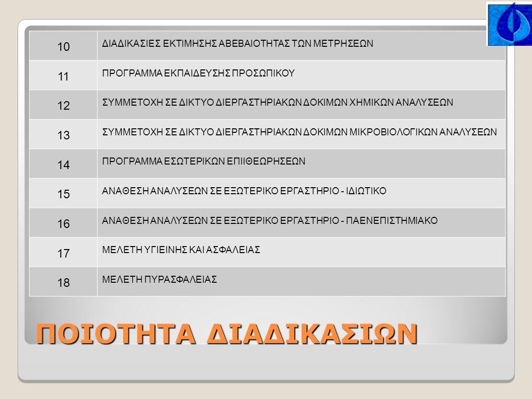 ΠΟΙΟΤΗΤΑ ΔΙΑΔΙΚΑΣΙΩΝ 10 ΔΙΑΔΙΚΑΣΙΕΣ ΕΚΤΙΜΗΣΗΣ ΑΒΕΒΑΙΟΤΗΤΑΣ ΤΩΝ ΜΕΤΡΗΣΕΩΝ 11 ΠΡΟΓΡΑΜΜΑ ΕΚΠΑΙΔΕΥΣΗΣ ΠΡΟΣΩΠΙΚΟΥ 12 ΣΥΜΜΕΤΟΧΗ ΣΕ ΔΙΚΤΥΟ ΔΙΕΡΓΑΣΤΗΡΙΑΚΩΝ ΔΟΚΙΜΩΝ ΧΗΜΙΚΩΝ ΑΝΑΛΥΣΕΩΝ 13 ΣΥΜΜΕΤΟΧΗ ΣΕ ΔΙΚΤΥΟ ΔΙΕΡΓΑΣΤΗΡΙΑΚΩΝ ΔΟΚΙΜΩΝ ΜΙΚΡΟΒΙΟΛΟΓΙΚΩΝ ΑΝΑΛΥΣΕΩΝ 14 ΠΡΟΓΡΑΜΜΑ ΕΣΩΤΕΡΙΚΩΝ ΕΠΙΙΘΕΩΡΗΣΕΩΝ 15 ΑΝΑΘΕΣΗ ΑΝΑΛΥΣΕΩΝ ΣΕ ΕΞΩΤΕΡΙΚΟ ΕΡΓΑΣΤΗΡΙΟ - ΙΔΙΩΤΙΚΟ 16 ΑΝΑΘΕΣΗ ΑΝΑΛΥΣΕΩΝ ΣΕ ΕΞΩΤΕΡΙΚΟ ΕΡΓΑΣΤΗΡΙΟ - ΠΑΕΝΕΠΙΣΤΗΜΙΑΚΟ 17 ΜΕΛΕΤΗ ΥΓΙΕΙΝΗΣ ΚΑΙ ΑΣΦΑΛΕΙΑΣ 18 ΜΕΛΕΤΗ ΠΥΡΑΣΦΑΛΕΙΑΣ