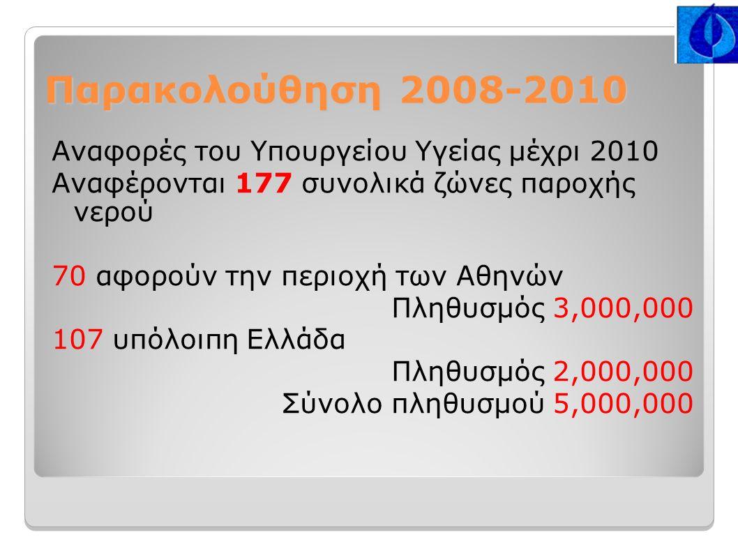 Παρακολούθηση 2008-2010 Αναφορές του Υπουργείου Υγείας μέχρι 2010 Αναφέρονται 177 συνολικά ζώνες παροχής νερού 70 αφορούν την περιοχή των Αθηνών Πληθυσμός 3,000,000 107 υπόλοιπη Ελλάδα Πληθυσμός 2,000,000 Σύνολο πληθυσμού 5,000,000