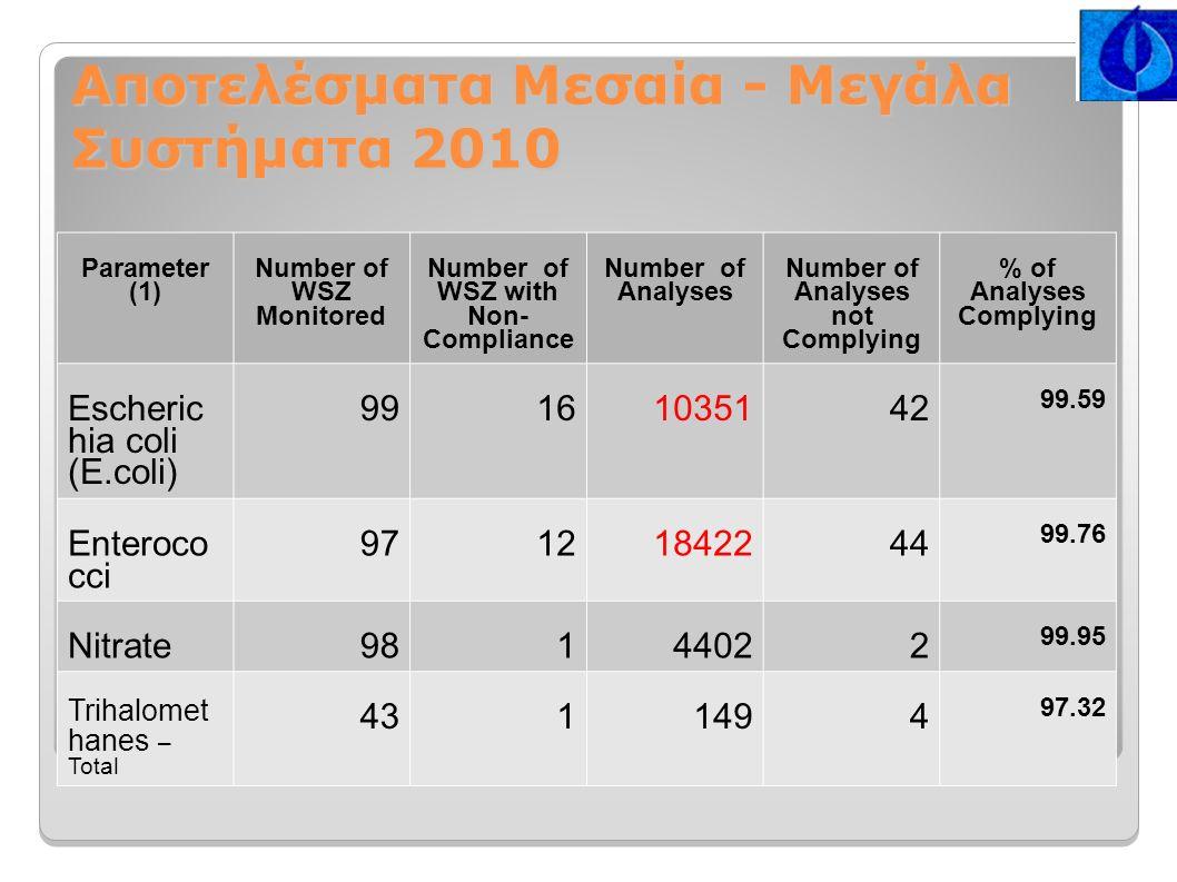 Αποτελέσματα Μεσαία - Μεγάλα Συστήματα 2010 Parameter (1) Number of WSZ Monitored Number of WSZ with Non- Compliance Number of Analyses Number of Analyses not Complying % of Analyses Complying Escheric hia coli (E.coli) 99161035142 99.59 Enteroco cci 97121842244 99.76 Nitrate98144022 99.95 Trihalomet hanes – Total 4311494 97.32