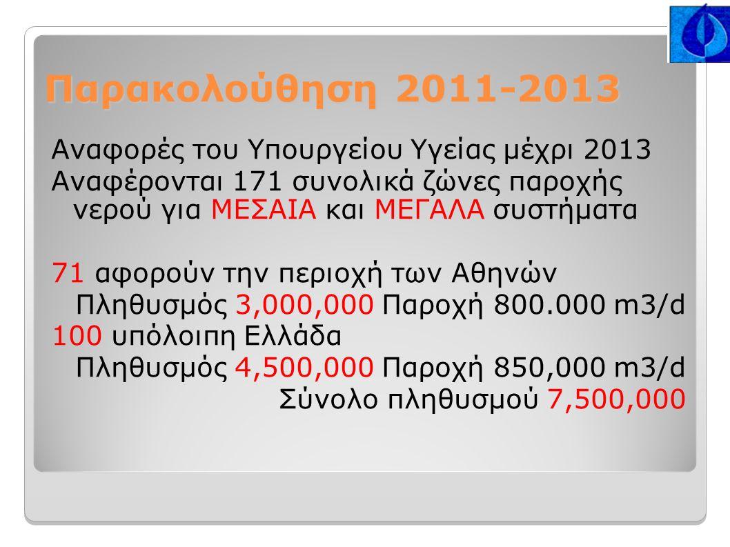 Παρακολούθηση 2011-2013 Αναφορές του Υπουργείου Υγείας μέχρι 2013 Αναφέρονται 171 συνολικά ζώνες παροχής νερού για ΜΕΣΑΙΑ και ΜΕΓΑΛΑ συστήματα 71 αφορούν την περιοχή των Αθηνών Πληθυσμός 3,000,000 Παροχή 800.000 m3/d 100 υπόλοιπη Ελλάδα Πληθυσμός 4,500,000 Παροχή 850,000 m3/d Σύνολο πληθυσμού 7,500,000