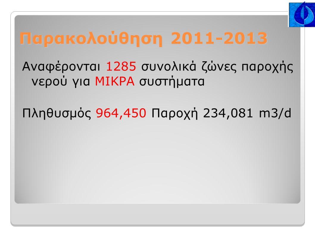 Παρακολούθηση 2011-2013 Αναφέρονται 1285 συνολικά ζώνες παροχής νερού για ΜΙΚΡΑ συστήματα Πληθυσμός 964,450 Παροχή 234,081 m3/d