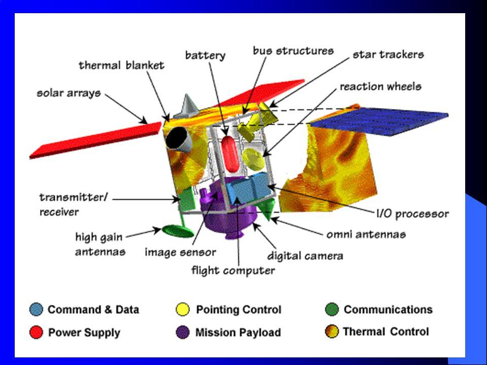 ΑΛΛΕΣ ΤΡΟΧΙΕΣ ΔΟΡΥΦΟΡΩΝ Άλλες τροχιές δορυφόρων, όπως η μέση τροχιά η τροχιά πάνω από τους πόλους, έχουν τα δικά τους πλεονεκτήματα και χρησιμοποιούνται για άλλες χρήσεις, όπως ο προσδιορισμός του γεωμετρικού στίγματος (σύστημα GPS) ή η συλλογή μετεωρολογικών δεδομένων.