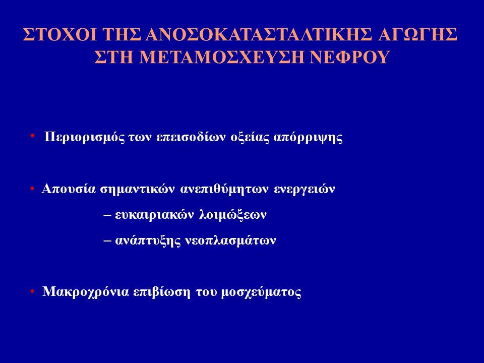 Αίτια απώλειας νεφρικών μοσχευμάτων Chapman JR et al J Am Soc Nephrol 2005