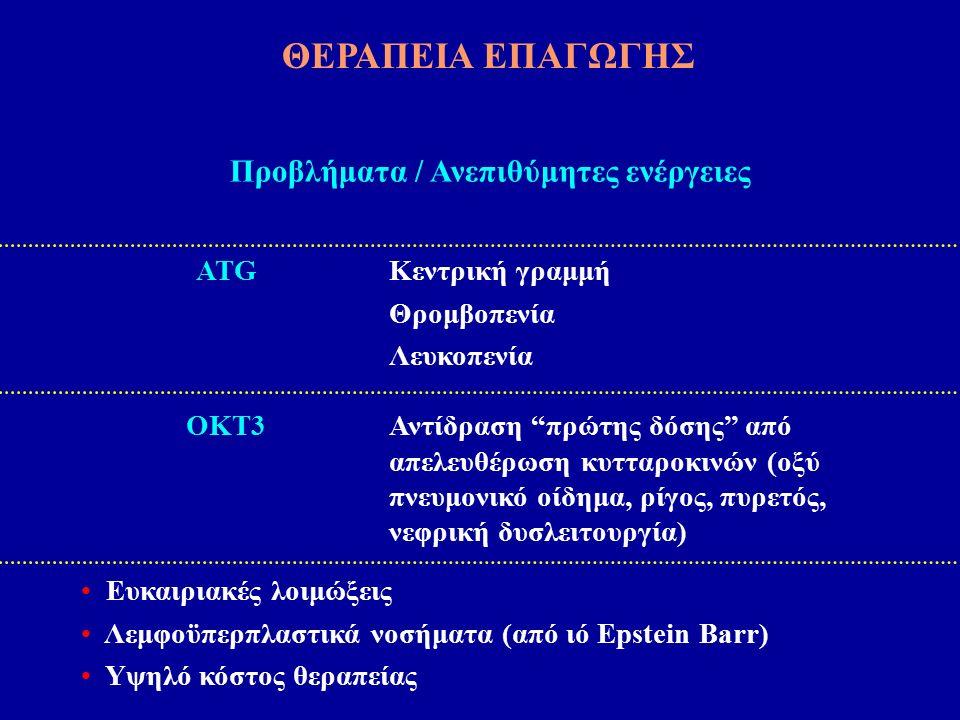 ATGΚεντρική γραμμή Θρομβοπενία Λευκοπενία ΟΚΤ3Αντίδραση πρώτης δόσης από απελευθέρωση κυτταροκινών (οξύ πνευμονικό οίδημα, ρίγος, πυρετός, νεφρική δυσλειτουργία) Ευκαιριακές λοιμώξεις Λεμφοϋπερπλαστικά νοσήματα (από ιό Epstein Barr) Υψηλό κόστος θεραπείας Προβλήματα / Ανεπιθύμητες ενέργειες ΘΕΡΑΠΕΙΑ ΕΠΑΓΩΓΗΣ