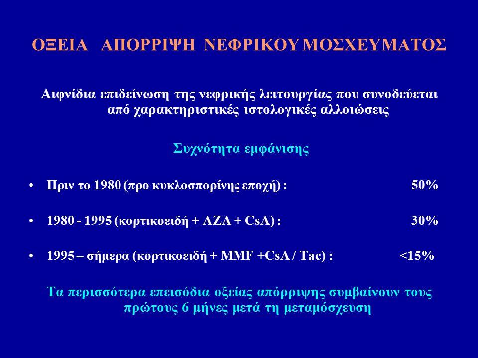 ΟΞΕΙΑ ΑΠΟΡΡΙΨΗ ΝΕΦΡΙΚΟΥ ΜΟΣΧΕΥΜΑΤΟΣ Αιφνίδια επιδείνωση της νεφρικής λειτουργίας που συνοδεύεται από χαρακτηριστικές ιστολογικές αλλοιώσεις Συχνότητα εμφάνισης Πριν το 1980 (προ κυκλοσπορίνης εποχή) : 50% 1980 - 1995 (κορτικοειδή + AZA + CsA) :30% 1995 – σήμερα (κορτικοειδή + MMF +CsA / Tac) : <15% Τα περισσότερα επεισόδια οξείας απόρριψης συμβαίνουν τους πρώτους 6 μήνες μετά τη μεταμόσχευση