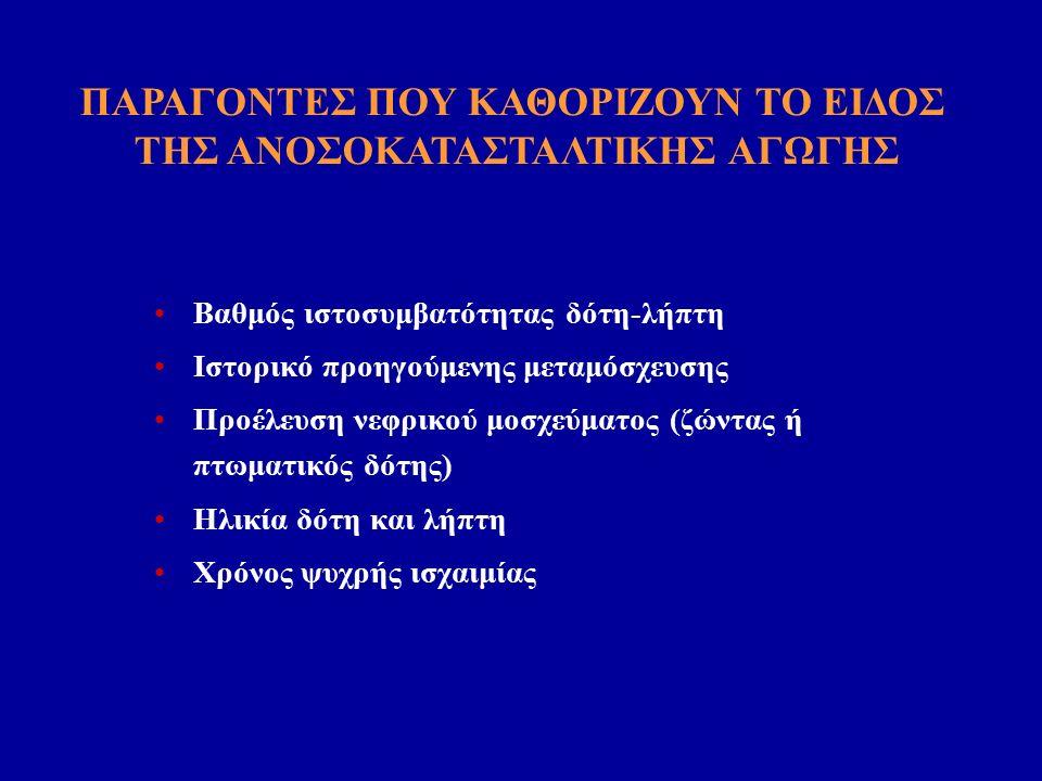 Βαθμός ιστοσυμβατότητας δότη-λήπτη Ιστορικό προηγούμενης μεταμόσχευσης Προέλευση νεφρικού μοσχεύματος (ζώντας ή πτωματικός δότης) Ηλικία δότη και λήπτη Χρόνος ψυχρής ισχαιμίας ΠΑΡΑΓΟΝΤΕΣ ΠΟΥ ΚΑΘΟΡΙΖΟΥΝ ΤΟ ΕΙΔΟΣ ΤΗΣ ΑΝΟΣΟΚΑΤΑΣΤΑΛΤΙΚΗΣ ΑΓΩΓΗΣ