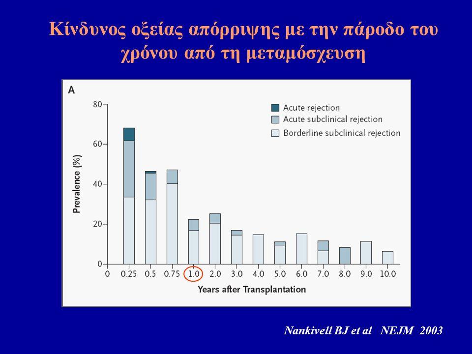 Nankivell BJ et al NEJM 2003 Κίνδυνος οξείας απόρριψης με την πάροδο του χρόνου από τη μεταμόσχευση