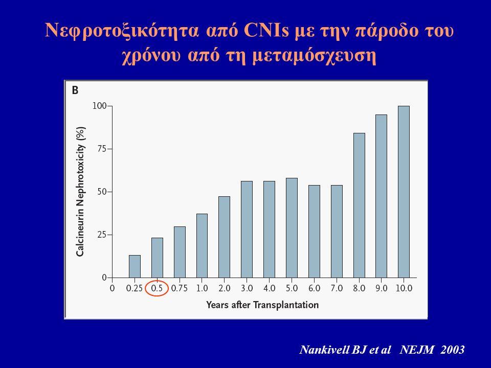 Νεφροτοξικότητα από CNIs με την πάροδο του χρόνου από τη μεταμόσχευση Nankivell BJ et al NEJM 2003
