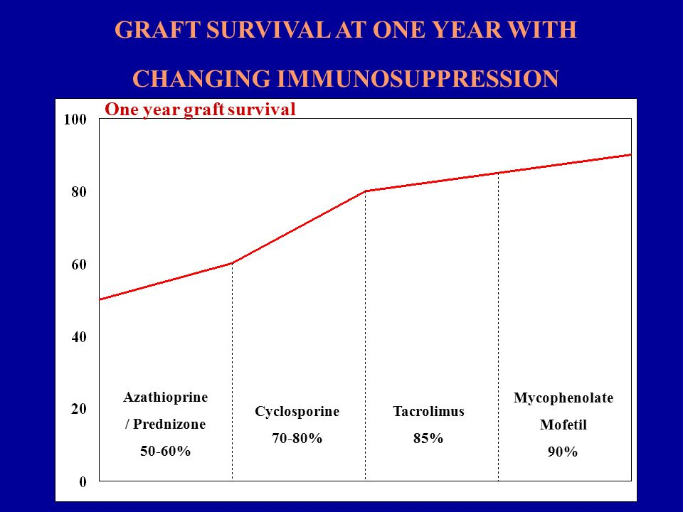 Azathioprine / Prednizone 50-60% Cyclosporine 70-80% Tacrolimus 85% Mycophenolate Mofetil 90% One year graft survival GRAFT SURVIVAL AT ONE YEAR WITH CHANGING IMMUNOSUPPRESSION