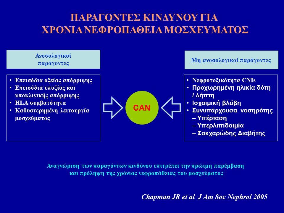 CAN Επεισόδια οξείας απόρριψης Επεισόδια υποξίας και υποκλινικής απόρριψης HLA συμβατότητα Καθυστερημένη λειτουργία μοσχεύματος Νεφροτοξικότητα CNIs Προχωρημένη ηλικία δότη / λήπτη Ισχαιμική βλάβη Συνυπάρχουσα νοσηρότης – Υπέρταση – Υπερλιπιδαιμία – Σακχαρώδης Διαβήτης Chapman JR et al J Am Soc Nephrol 2005 Ανοσολογικοί παράγοντες Μη ανοσολογικοί παράγοντες Αναγνώριση των παραγόντων κινδύνου επιτρέπει την πρώιμη παρέμβαση και πρόληψη της χρόνιας νεφροπάθειας του μοσχεύματος ΠΑΡΑΓΟΝΤΕΣ ΚΙΝΔΥΝΟΥ ΓΙΑ ΧΡΟΝΙΑ ΝΕΦΡΟΠΑΘΕΙΑ ΜΟΣΧΕΥΜΑΤΟΣ