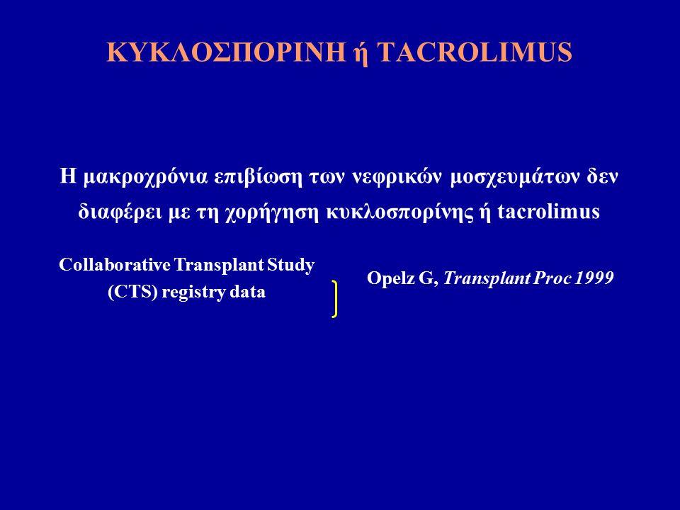 ΚΥΚΛΟΣΠΟΡΙΝΗ ή TACROLIMUS Η μακροχρόνια επιβίωση των νεφρικών μοσχευμάτων δεν διαφέρει με τη χορήγηση κυκλοσπορίνης ή tacrolimus Collaborative Transplant Study (CTS) registry data Opelz G, Transplant Proc 1999