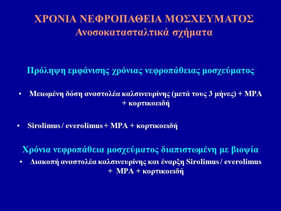 Πρόληψη εμφάνισης χρόνιας νεφροπάθειας μοσχεύματος Μειωμένη δόση αναστολέα καλσινευρίνης (μετά τους 3 μήνες) + MPA + κορτικοειδή Sirolimus / everolimus + MPA + κορτικοειδή Χρόνια νεφροπάθεια μοσχεύματος διαπιστωμένη με βιοψία Διακοπή αναστολέα καλσινευρίνης και έναρξη Sirolimus / everolimus + MPA + κορτικοειδή ΧΡΟΝΙΑ ΝΕΦΡΟΠΑΘΕΙΑ ΜΟΣΧΕΥΜΑΤΟΣ Ανοσοκατασταλτικά σχήματα