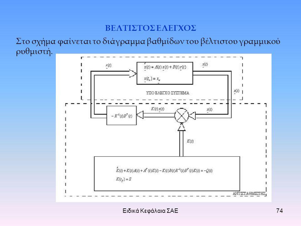 Ειδικά Κεφάλαια ΣΑΕ74 ΒΕΛΤΙΣΤΟΣ ΕΛΕΓΧΟΣ Στο σχήμα φαίνεται το διάγραμμα βαθμίδων του βέλτιστου γραμμικού ρυθμιστή.
